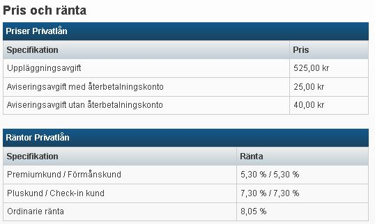räntor och avgifter för Nordea Privatlån 2017